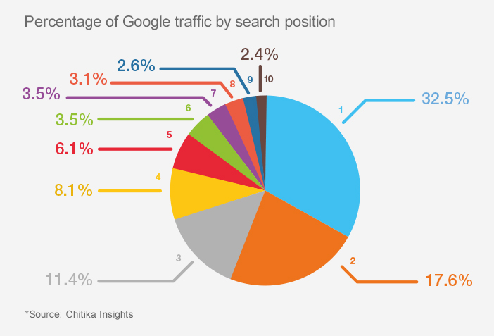 traffic to first google page